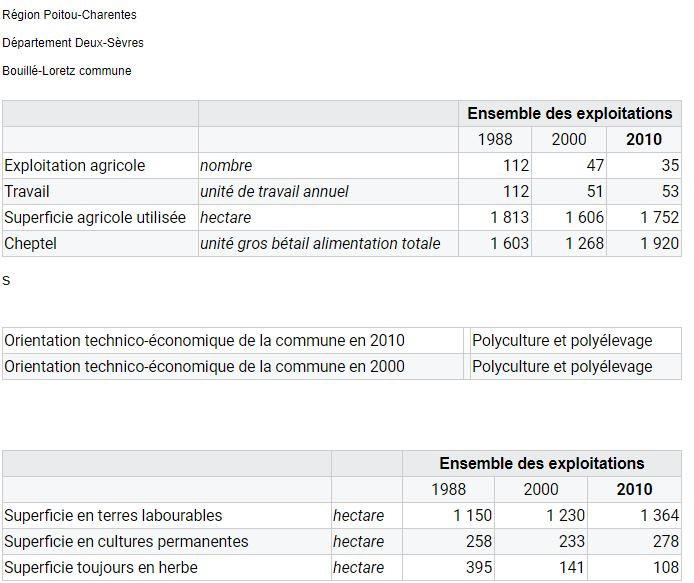 recensement agricole Bouill' Loretz.JPG