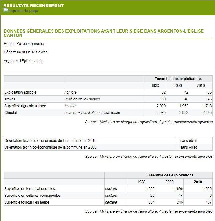 recensement agricole Argenton-L'Eglise-1