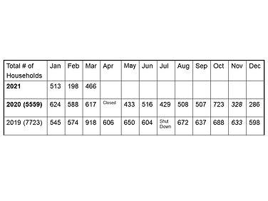 2021 Distribution Data.jpg