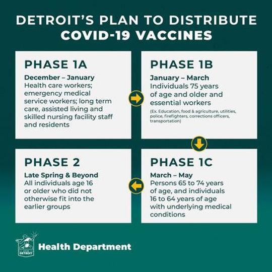 2021 Detroit Covid-19 vaccination rollou