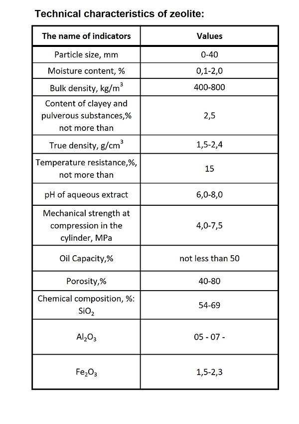 Technical characteristics of zeolite.tif