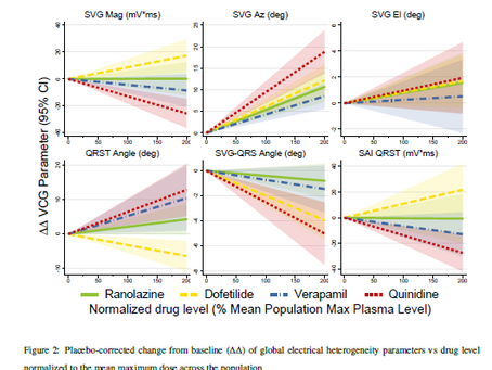 Changes In Global Electrical Heterogeneity Associated With Dofetilide, Quinidine, Ranolazine, And Ve