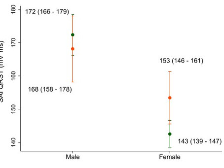 Sex Differences in Vectorcardiogram of African Americans with and without Cardiovascular Disease