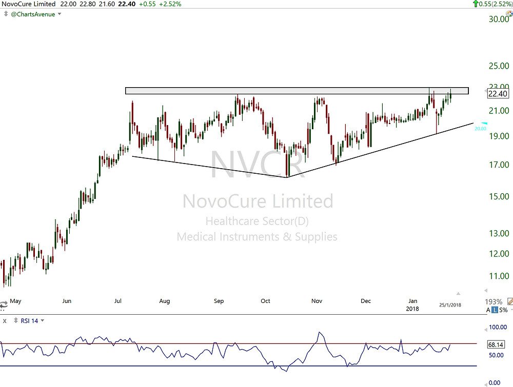 $NVCR Daily