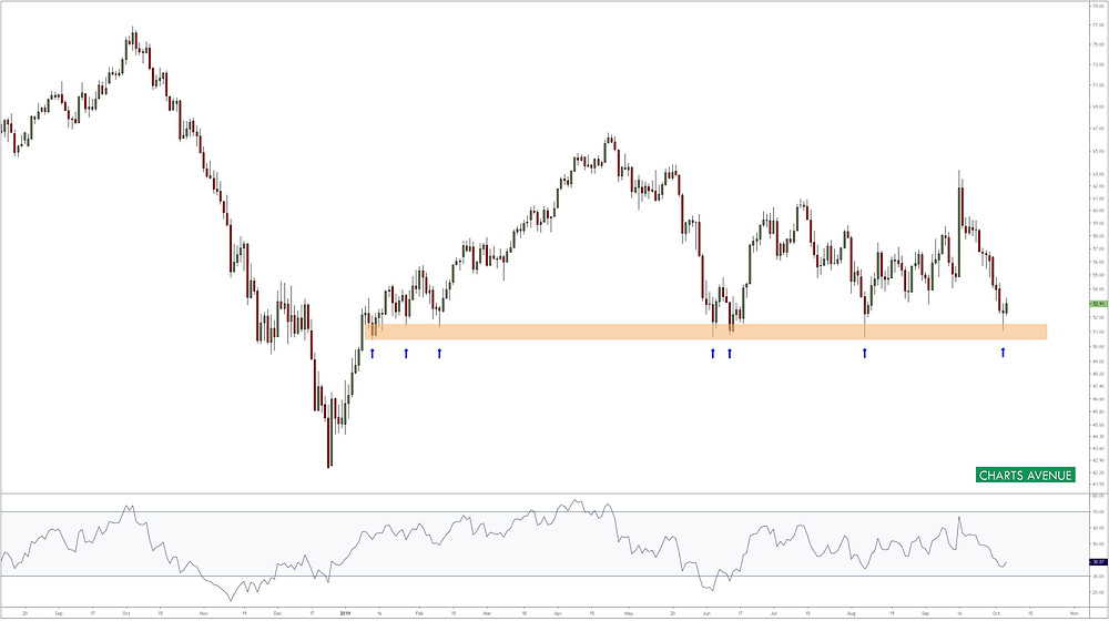 Crude Oil (WTI) daily chart