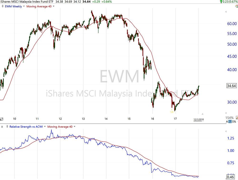 $EWM weekly