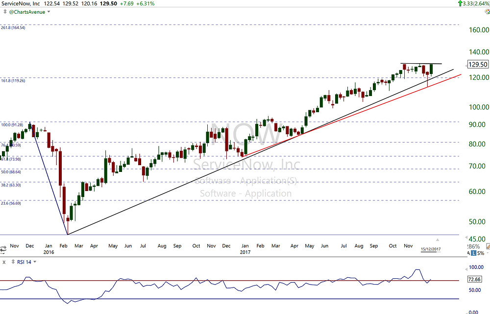 $NOW Weekly Chart
