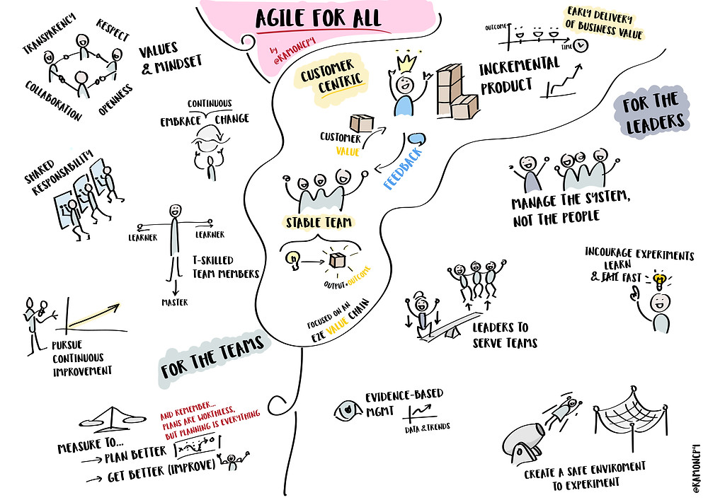 Agile for all by RCP