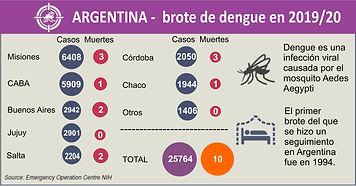 Dengue Argentina 2019/20
