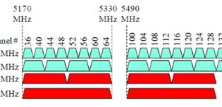 Kræver 802.11ac wave 2 større uplink kapacitet i virksomheden: Nej!