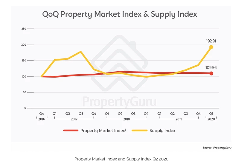 Property Guru Property Market Index and Supply Index