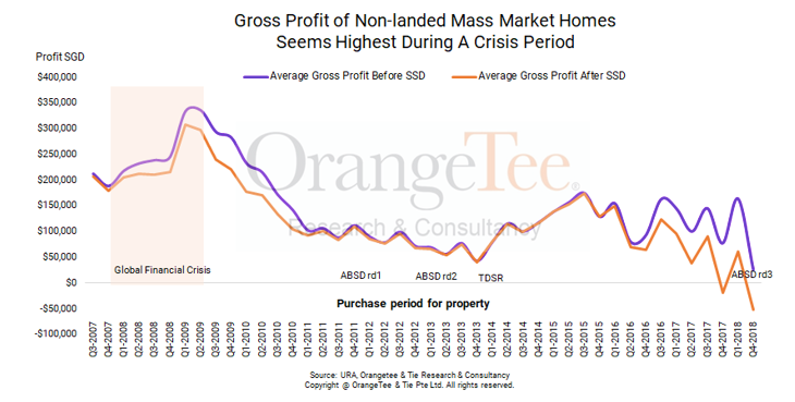 what is the gross profit of mass market non-landed homes during a crisis?