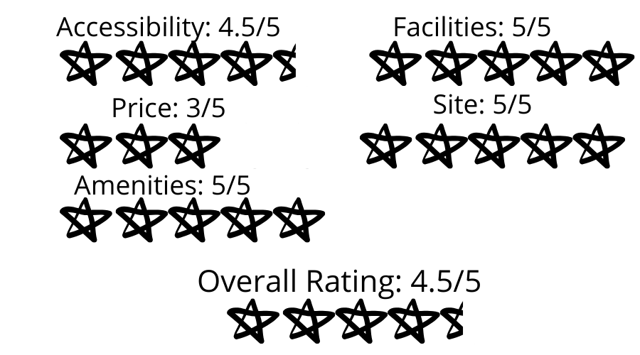 Rating of One Holland Village Residences