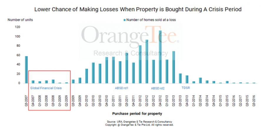 what is the chance of making losses when buying property during sars?
