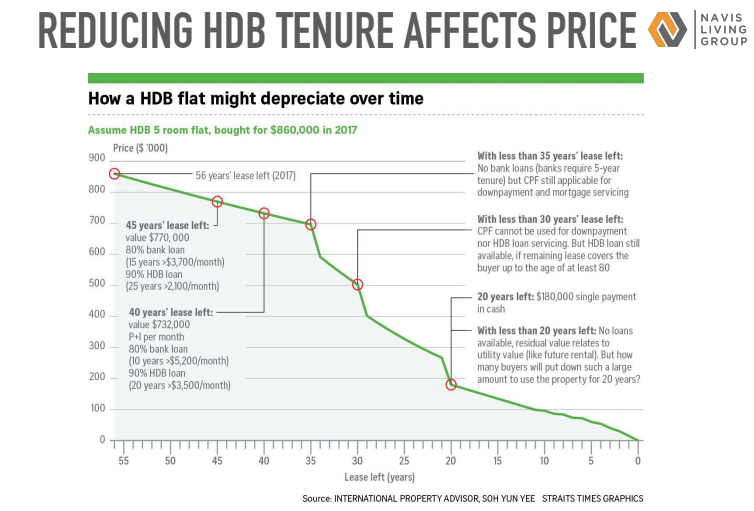 What happens to the prices of HDB when the tenure gets lesser?