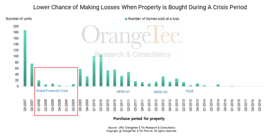 what is the chance of making losses in property?