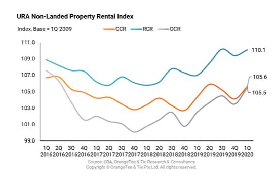 URA non-landed property rental index