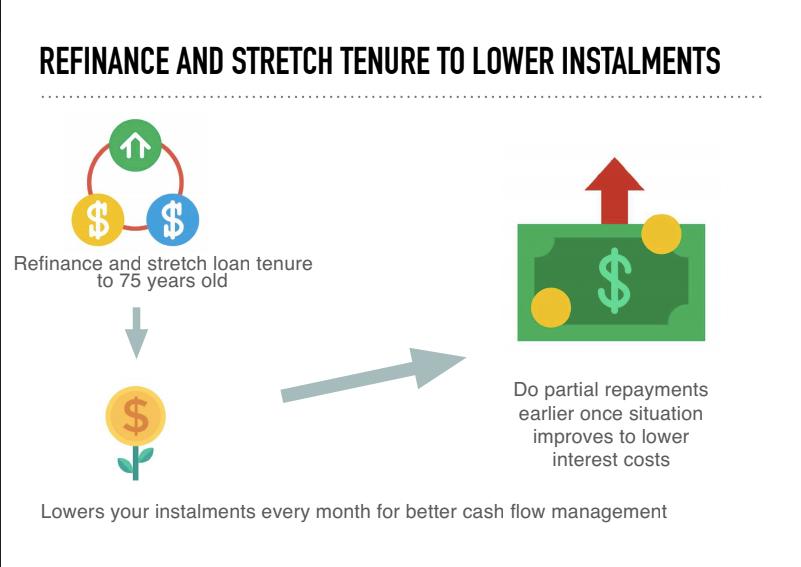 refinancing and stretching loan tenure