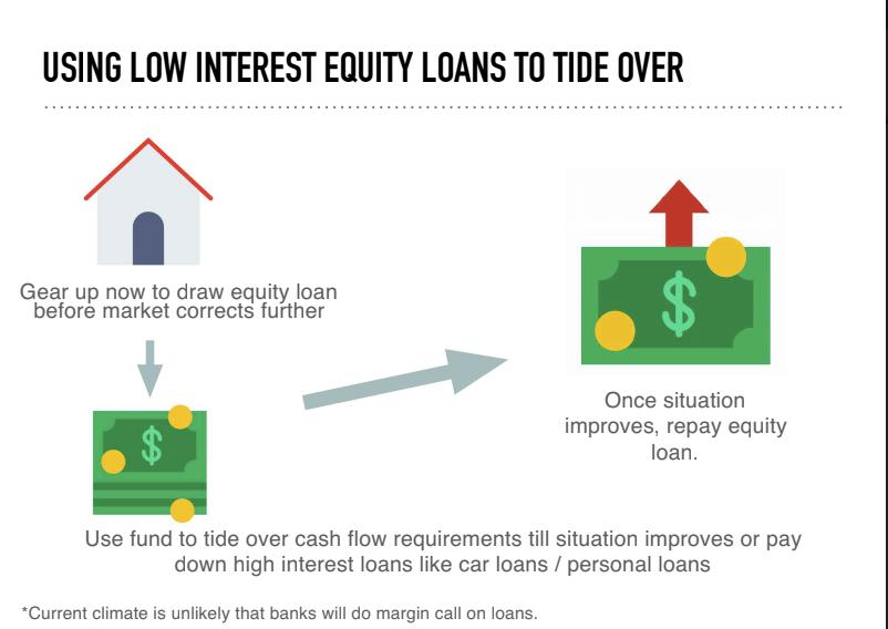 interest equity loans