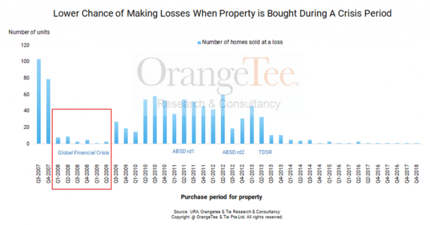 what is the chance of making money when buying property during crisis?