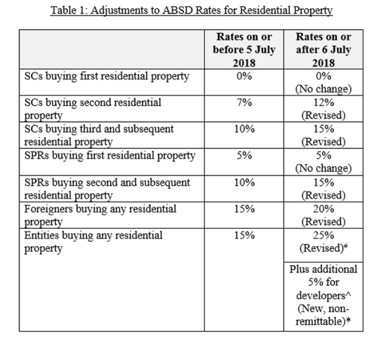 absd for residential property