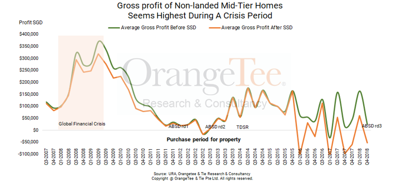 what is gross profit buying a property during crisis?