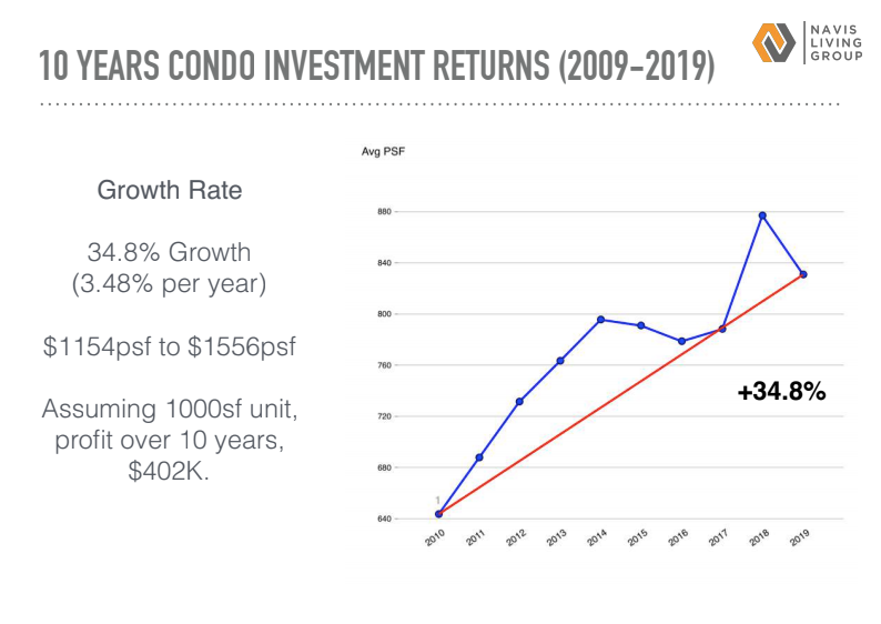 how much did condo appreciate in 2009-2019?