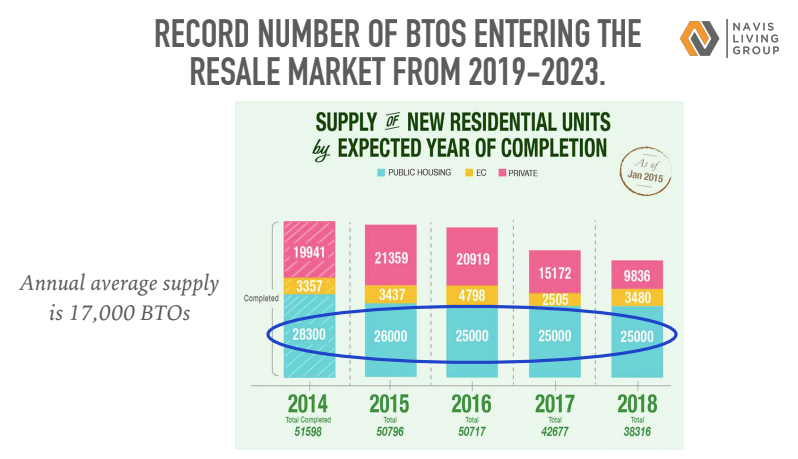 Record number of BTO entering resale market in 2019-2023