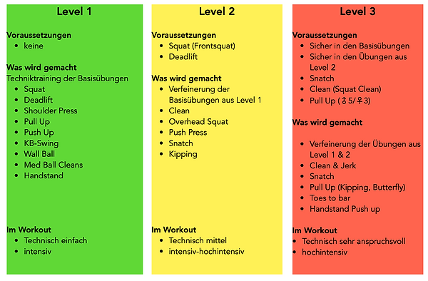 BodyFactory Level Übersicht.png
