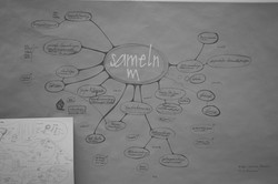Mind Map - ideengarten