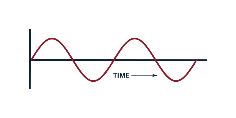 Electrical Wave Signal over Time