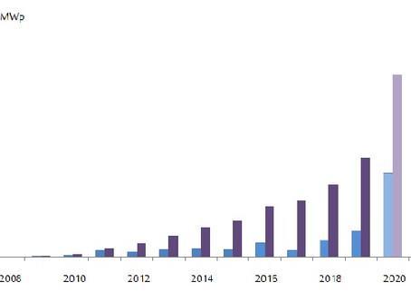 קיבולת מתקנים סולאריים פוטו-וולטאיים בישראל 2191 מגה וואט