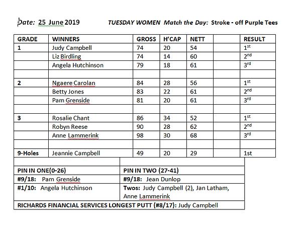 ResultsWomen25June.PNG