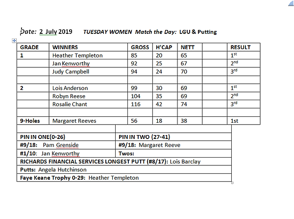 ResultsTueWomen 2July.PNG
