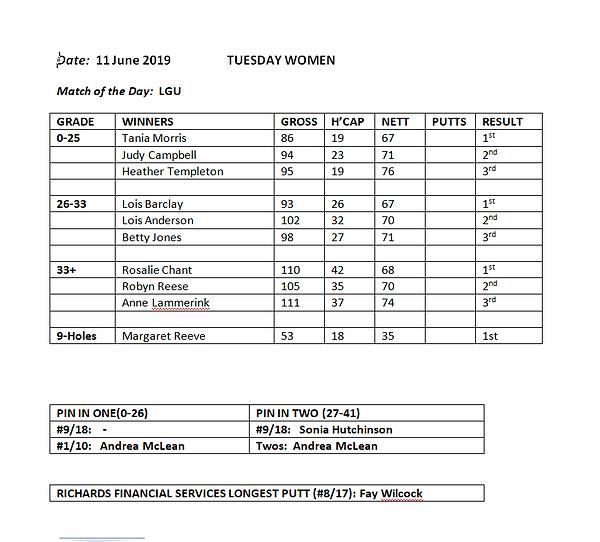 ResultsWomen11June.PNG