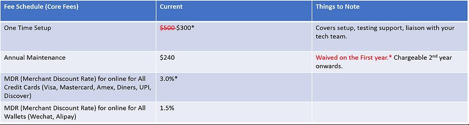 Ecommerce Rates