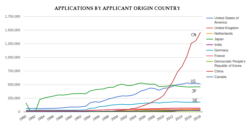 Patent applications by applicant origin country