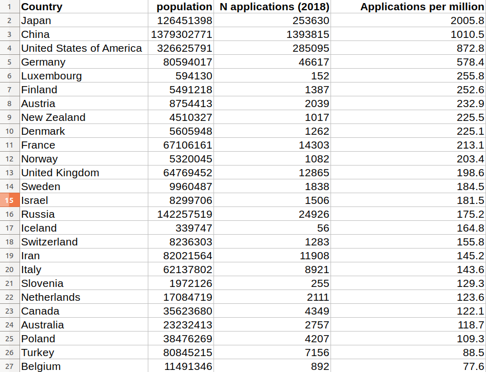 number of patent applications per capita, by country
