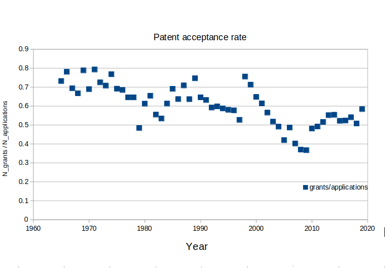 Patent acceptance rate