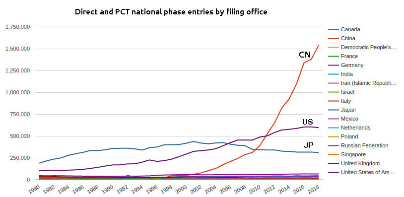 PCT and direct patent pplications by filing office