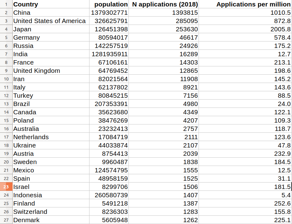 Number of patent applications total, by country