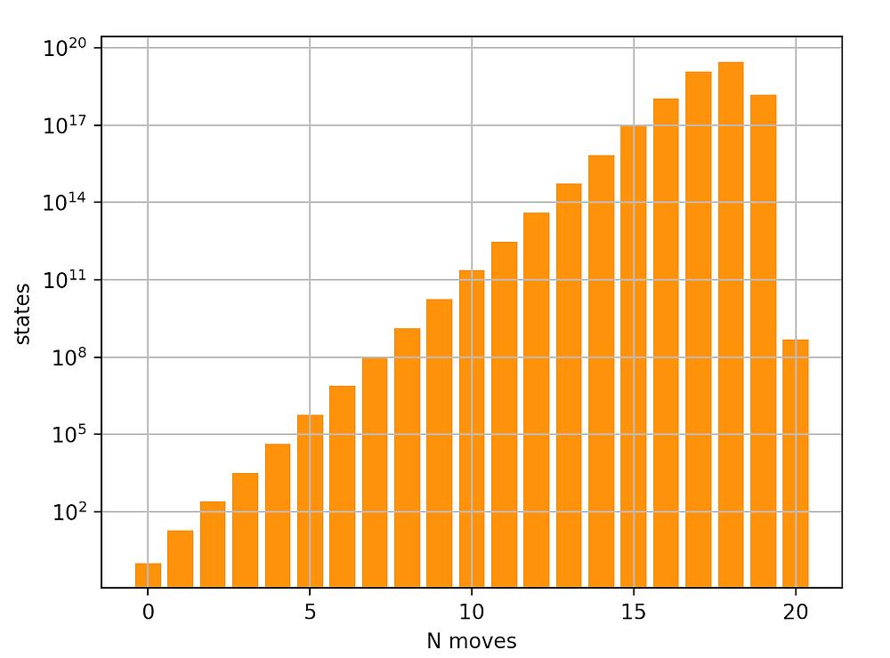 Rubik's Moves - מספר המצבים בפטנט של רוביק