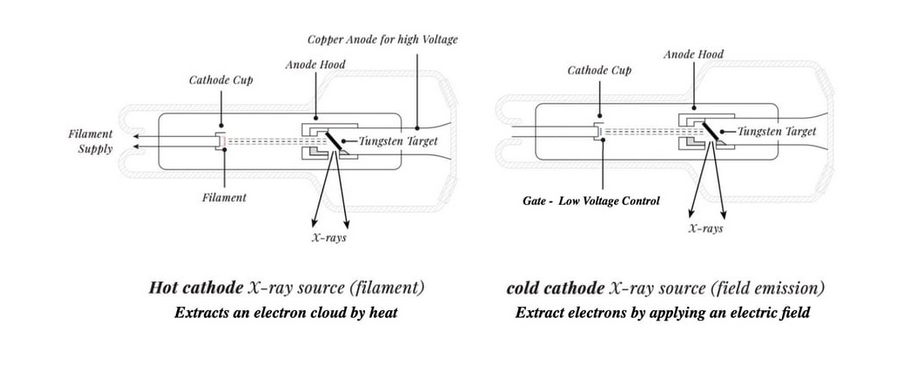 Nanox cathode vs. conventional