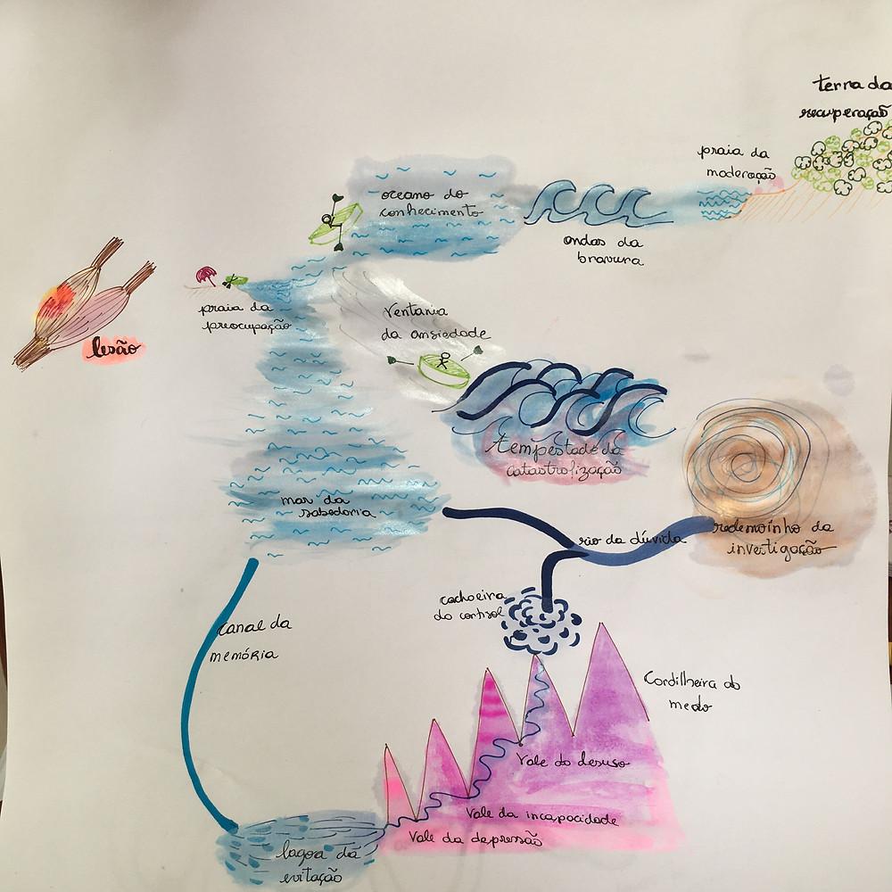 Resumo do percurso - Navegação da recuperação