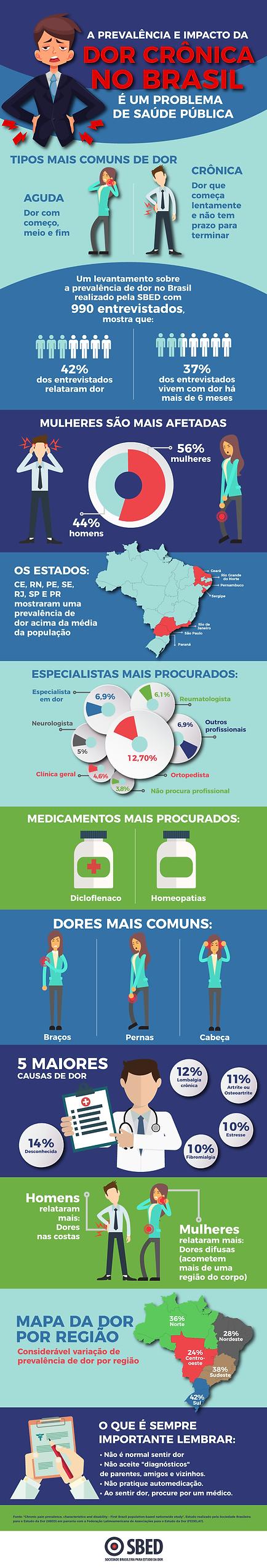 dor cronica no brasil sbed