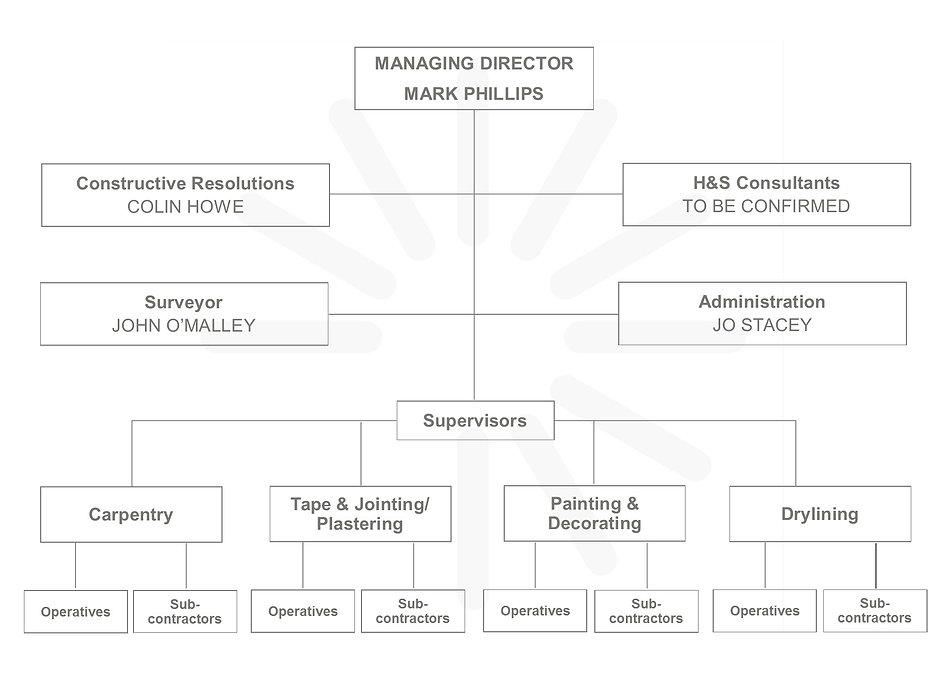Phillips Interiors Ltd Organisation Structure