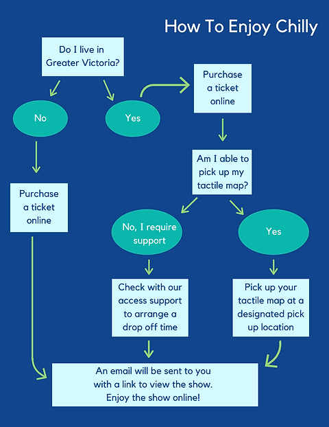 """A flow chart that visually displays the information in """"Tactile Maps"""""""