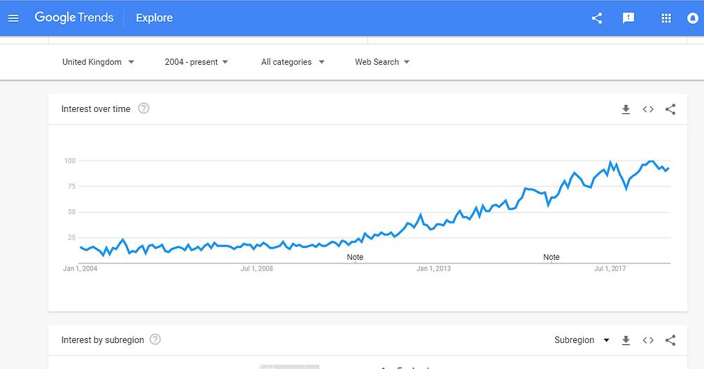 Google Trends results - Street Food