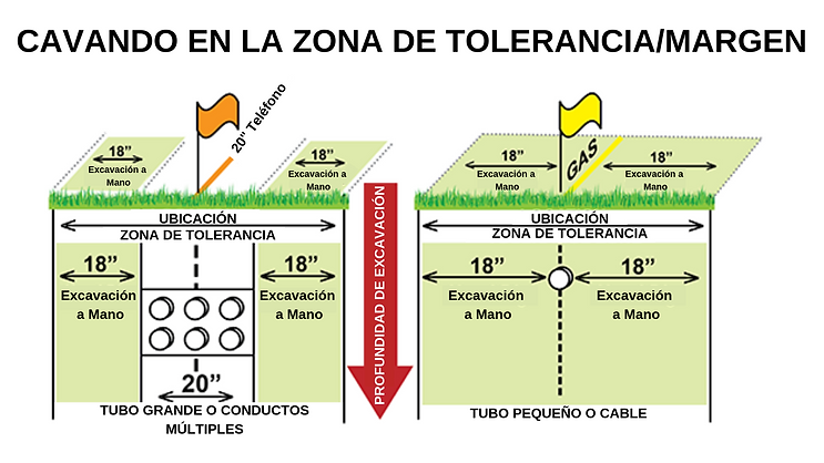 tolerance zone spanish.png