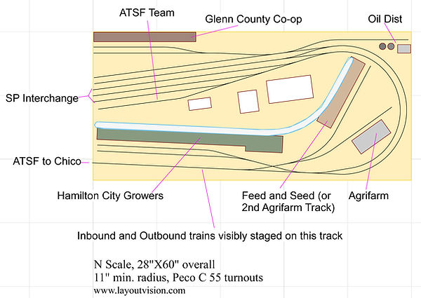 N switching layout, ATSF branch, staging, operations
